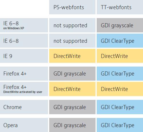 字体渲染策略与浏览器和字体格式的关系