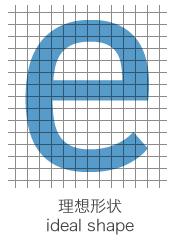 理想的形状(ideal shape)