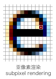 亚像素渲染(Subpixel rendering)
